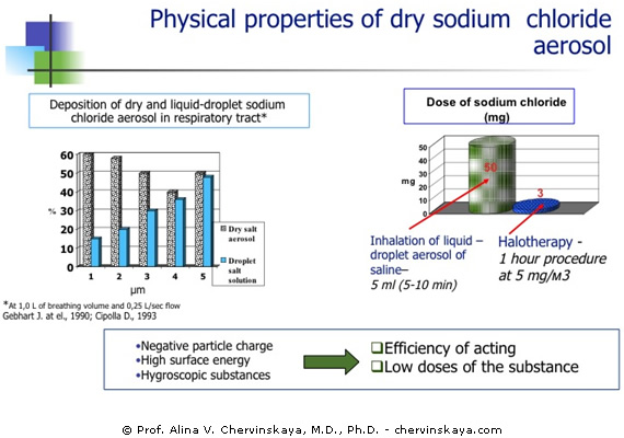 Physical Properties of Dry Sodium Chloride Aerosol