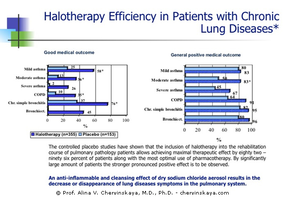Halotherapy Efficiency in Patients with Chronic Lung Diseases